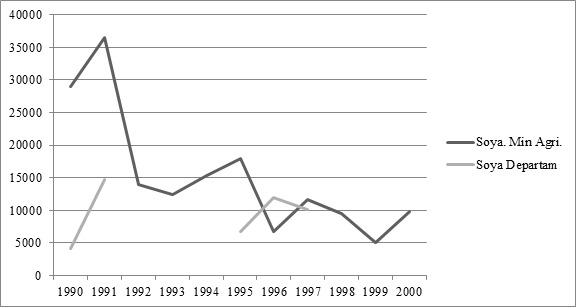 Trayectoria de la soya en el Meta en hectáreas.Fuente: Anuario estadístico Ministerio de Agricultura e informes de coyuntura del departamento.