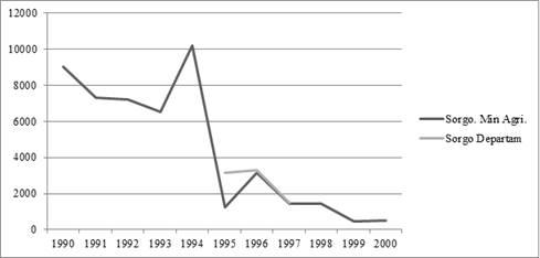 Trayectoria del sorgo en el Meta por hectáreas. Fuente: Anuario estadístico Ministerio de Agricultura e informes de coyuntura del departamento.