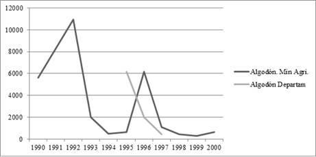 Trayectoria del algodón en el Meta por hectáreas. Fuente: Anuario estadístico Ministerio de Agricultura e informes de coyuntura del departamento.