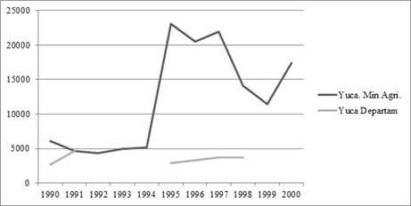 Trayectoria de la yuca en el Meta por hectáreas. Fuente: Anuario estadístico Ministerio de Agricultura e informes de coyuntura del Departamento