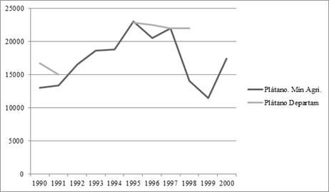 Trayectoria de plátano en el Meta por hectáreas. Fuente: Anuario estadístico Ministerio de Agricultura e informes de coyuntura del departamento.