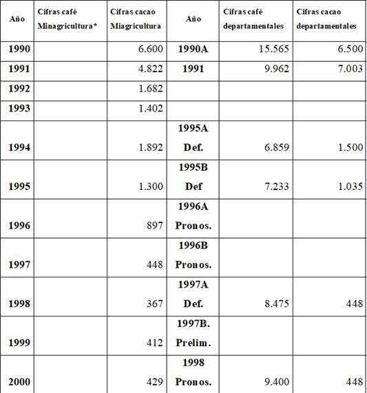 Cantidad de hectáreas sembradas con café y cacao en el Meta. Fuente: Anuario estadístico Ministerio de Agricultura e informes de coyuntura del Departamento81.