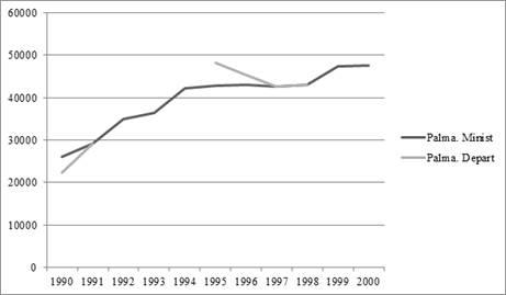 Trayectoria de la palma africana en el Meta por hectáreas. Fuente: Anuario estadístico Ministerio de Agricultura e informes de coyuntura del departamento.