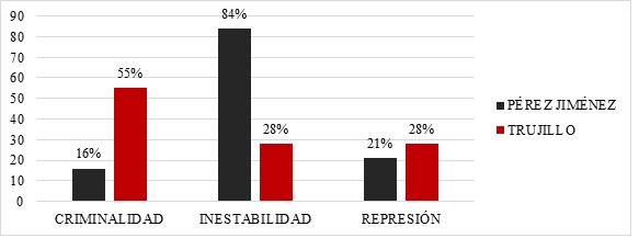 Distribución porcentual de aspectos criteriales