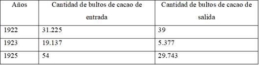 Movimiento fluvial de bultos de cacao en los años 1922, 1923 y 1925