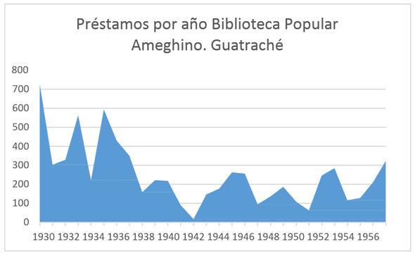 Préstamos por año Biblioteca Popular Ameghino. Guatraché