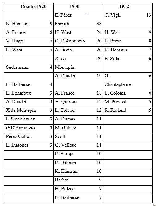 Preferencias por autores años 1920, 1930 y 1952