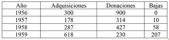 Evolución del acervo bibliográfico (1956-1959)