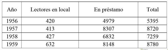 Estadística de préstamos y consultas (1956-1959)