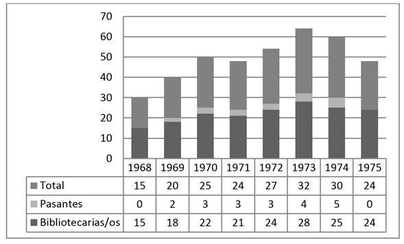 Evolución del personal afectado a la Biblioteca Central (1968-1975)