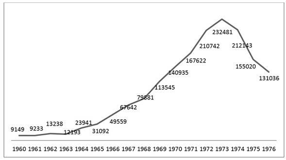 Movimiento bibliográfico del Servicio Bibliotecario (1960-1976)