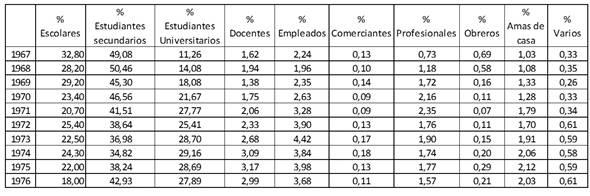 Volumen de préstamos y consultas por usuarios (1967-1976)